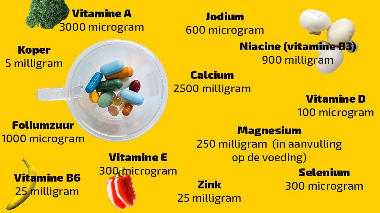 vitaminen bovengrens 1127